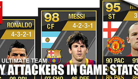 Ultimate Team of the Year FULL In Game Stats: Attackers