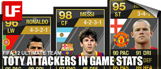 FIFA 12 TOTY Attackers In Game Stats  Ultimate Team of the Year FULL In Game Stats: Attackers FIFA 12 TOTY Attackers In Game Stats