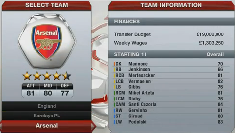 FIFA 13 Premier League Teams Star Ratings and Budgets