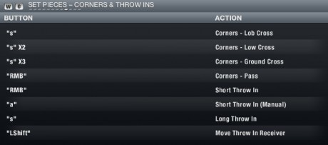 FIFA 13 PC Controls - Corners And Throw Ins