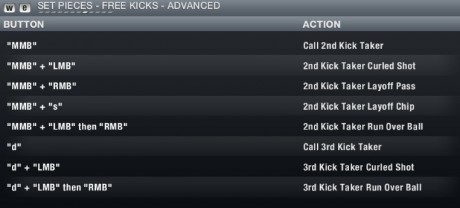 FIFA 13 PC Controls - Set Pieces Freekicks Advanced