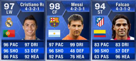 FIFA 13 Team Of The Year Forwards  FIFA 13 TOTY Details and Upgraded Ratings FIFA 13 Team Of The Year Forwards