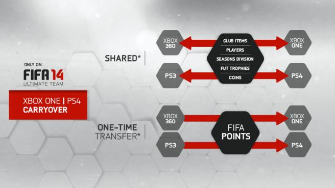 Transfer Ultimate Team from PS3 to PS4