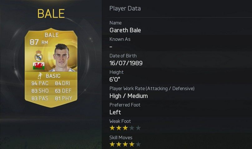 FIFA 15 Gareth Bale  FIFA 15 Player Ratings Rolled Out In True EA Style FIFA 15 Gareth Bale
