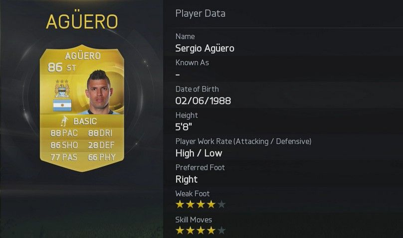 FIFA 15 Sergio Aguero  FIFA 15 Player Ratings Rolled Out In True EA Style FIFA 15 Sergio Aguero