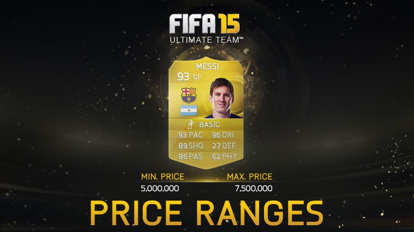 Price Limits in FUT