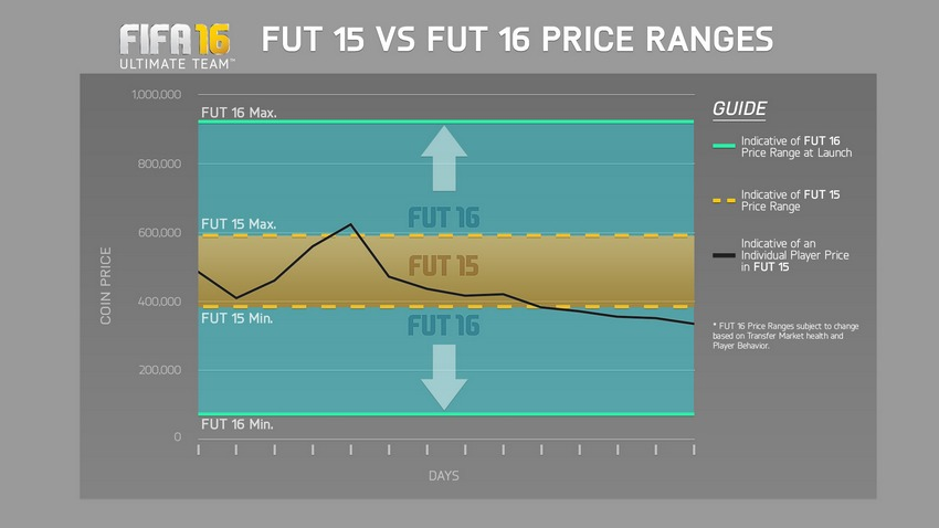 FUT 16 Price Ranges Are Wider